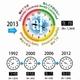 2013年の環境危機時計®は9時19分 旭硝子財団発表