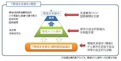 図1 「環境未来都市」構想の全体像