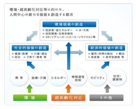 図2 3つの価値