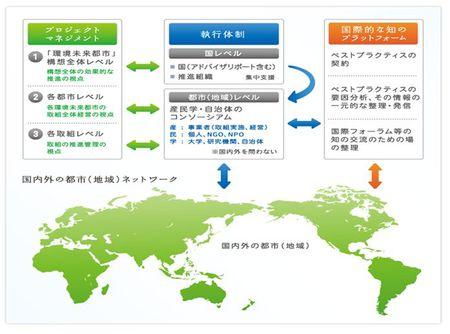 図4 推進体制