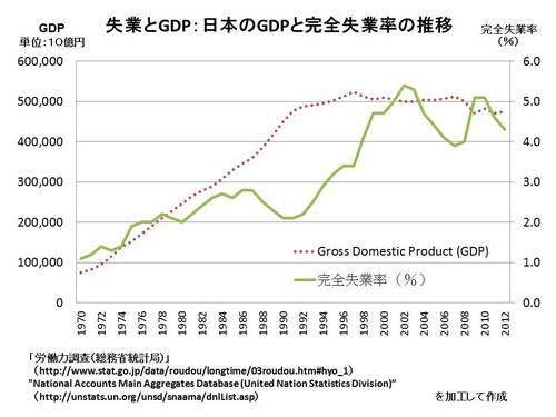 グラフ:日本のGDPと完全失業率の推移