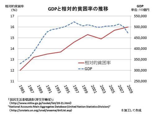 グラフ:GDPと相対的貧困率の推移
