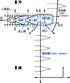 図:大敷網