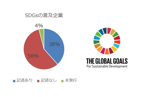 図:SDGsに言及している企業