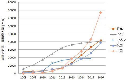 図:太陽光発電累積導入量