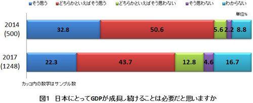 図1 日本にとってGDPが成長し続けることは必要だと思いますか