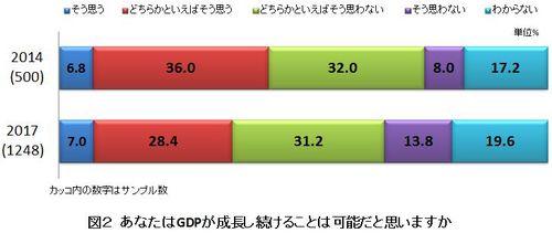 図2 あなたはGDPが成長し続けることは可能だと思いますか