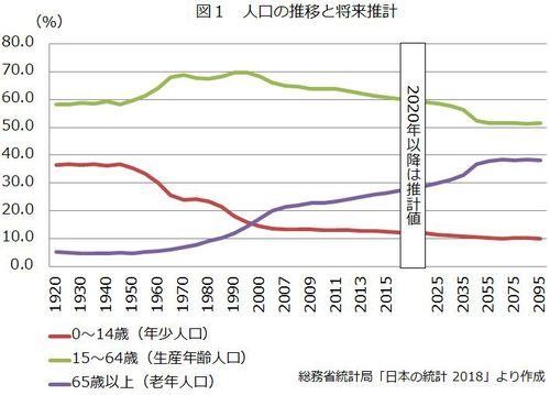 図1 人口の推移と将来推計