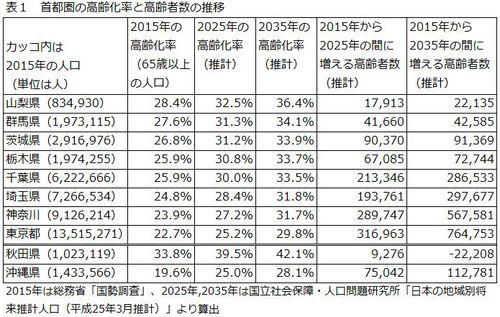 表1 首都圏の高齢化率と高齢者数の推移