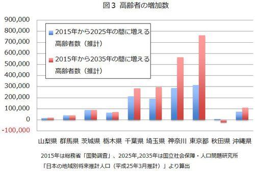 図3 高齢者の増加数