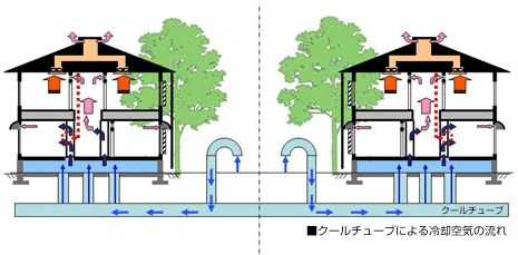 JFS/PanaHome Geothermal Energy System