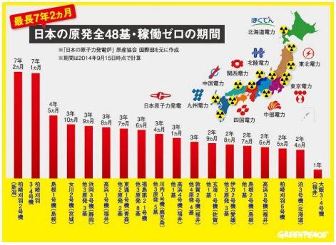 図:日本の原発全48基の稼働ゼロの期間