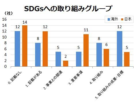 図:SDGsへの取り組みグループ
