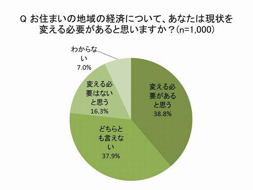 グラフ:お住まいの地域の経済について、あなたは現状を変える必要があると思いますか?