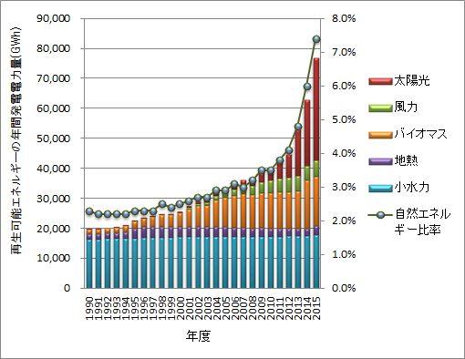 グラフ:再生可能エネルギーの年間発電電力量