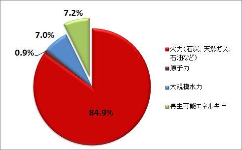 グラフ:エネルギー源別の発電電力量の割合